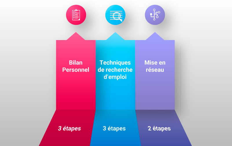 accompagnement des conjoints en trois phases : bilan personnel, techniques de recherches d'emploi, mise en réseau